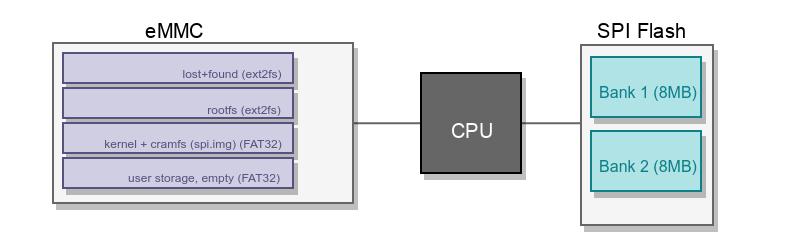 airmedia_storage_layout