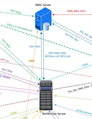 EMC Dell Networker Network Diagram excerpt