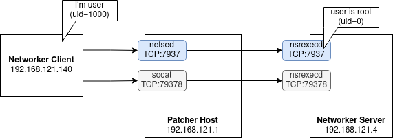 oldauth_patching_diagram.png