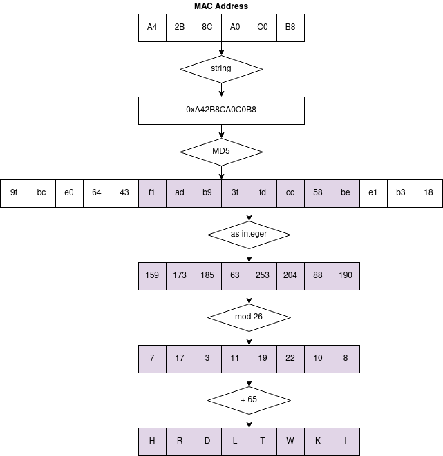 voo_psk_generation_diagram.png