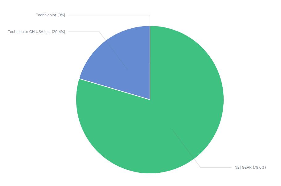 VOO cable modems vendor distribution